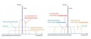 Figure 1 – Power Spectrums for Various Data Rates (same waveform)