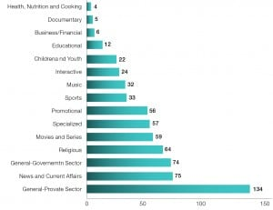 Figure 3: FTA Satellite channels' program types (May 2013) Source: FTA Channels, Arab Advisors Group Analysis