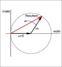 Figure 1 Two-tone modulation vector behavior