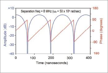 Figure 2 Two-tone modulation time response