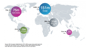 Homes reached by SES worldwide