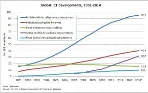 ICT graph ITU