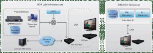 RDK-Lab-Infrastructure