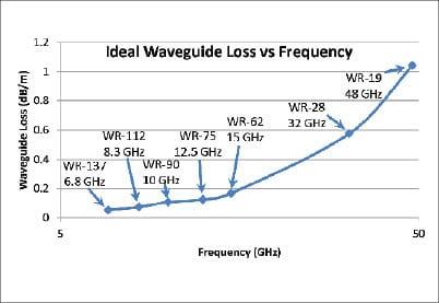 Figure 1 Ideal Waveguide Loss