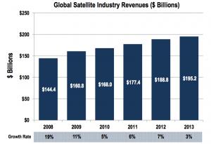 SIA Revenue chart