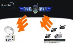 NovelSat Multi-Camera Solution