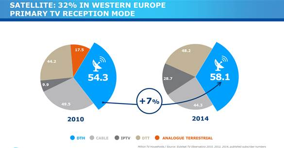 Eutelsat Broadcasting Europe Chart