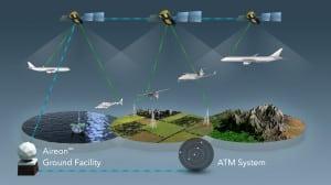 Diagram of ADS-B satellite tracking coverage
