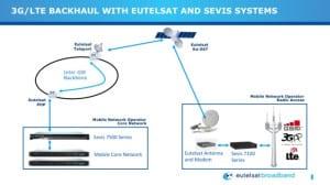 Photo: Eutelsat