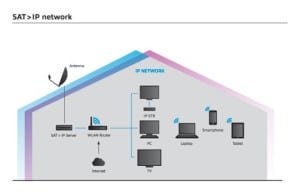 Sat IP Flow Chart
