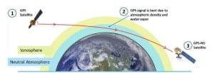 PlanetiQ Pyxis GPS Sensor