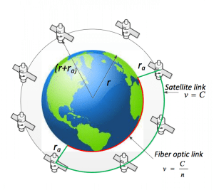 Figure from Khan's paper depicting his proposed satellite network for global Internet connectivity.