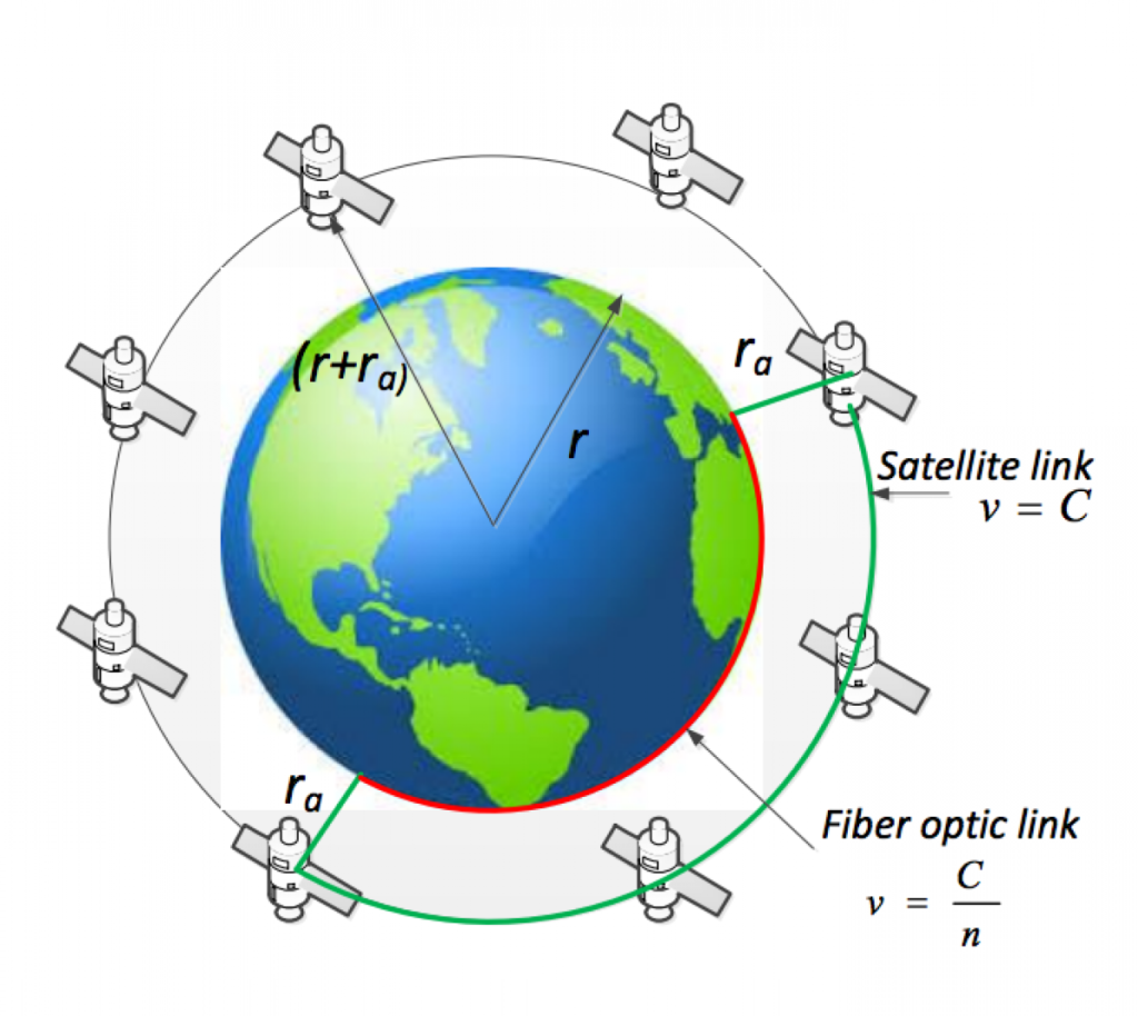 Samsung Exec Envisions LEO Constellation For Satellite Internet - Today satellite image of world