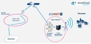 Eusanet Eutelsat Wi-Fi