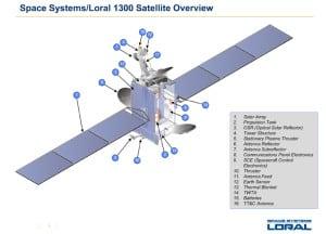 SSL 1300 Series overview.