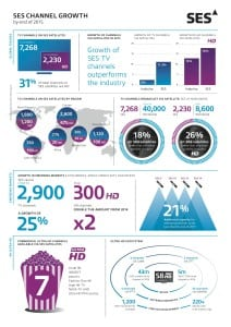 SES Channel Growth Infographic