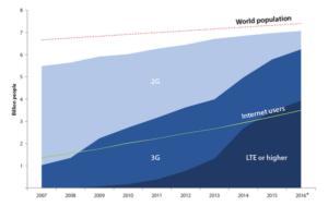 """ITU ICT Facts & Figures 2016"""""""