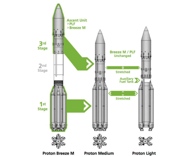 ILS Announces New Proton Line of Cost-Effective Launch Vehicles