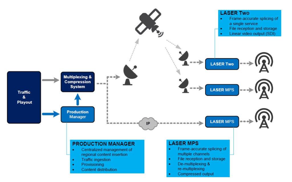 IDC's Laser solution diagram.