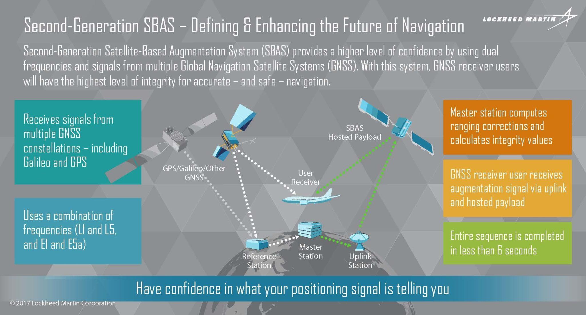 Second-Generation Satellite-Based Augmentation System (SBAS).