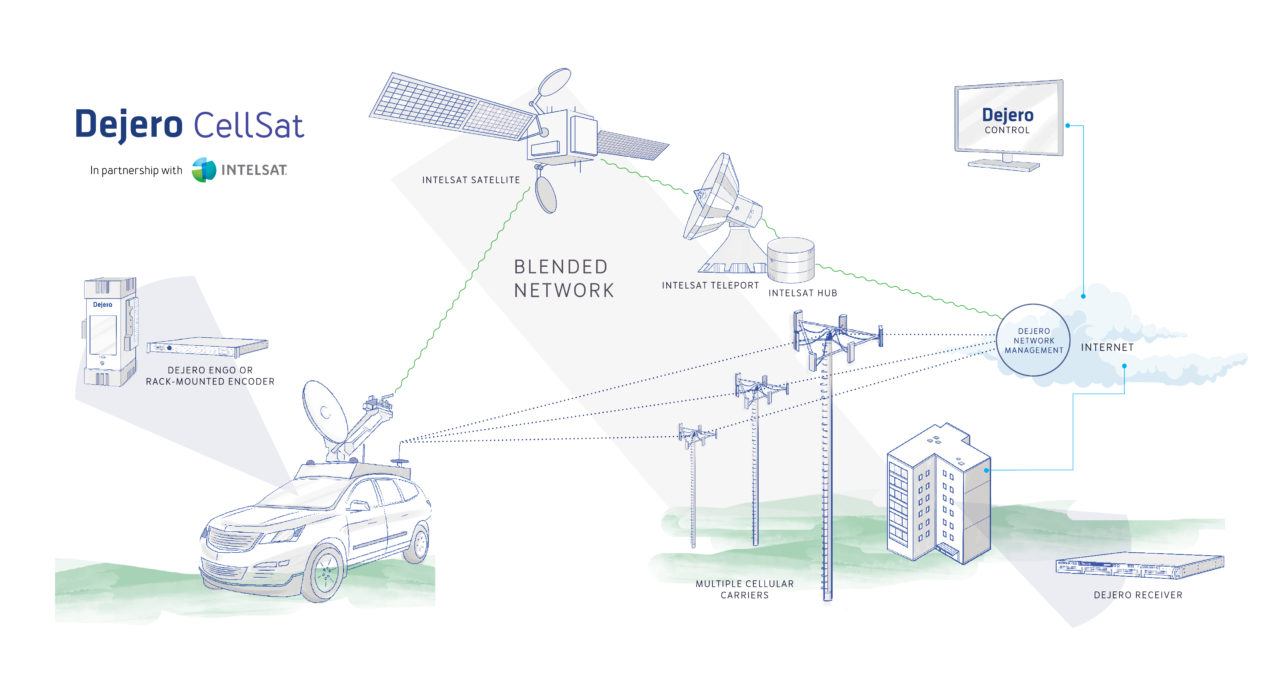Rendition of Dejero Cellsat network. Photo: Dejero.