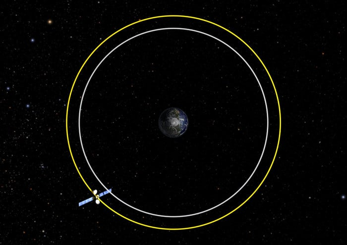 Rendition of grveyard orbit 300km above GEO. Photo: ESA.