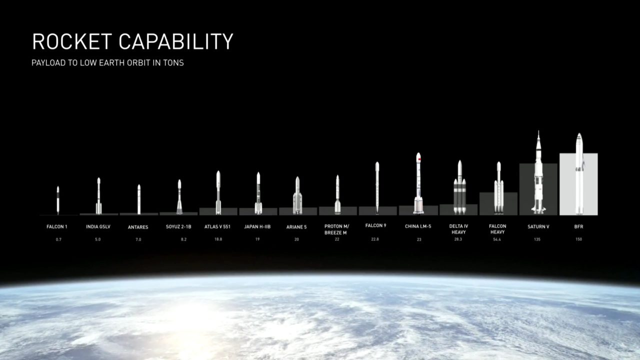 A slide from SpaceX CEO Elon Musk's presentation at IAC 2017.