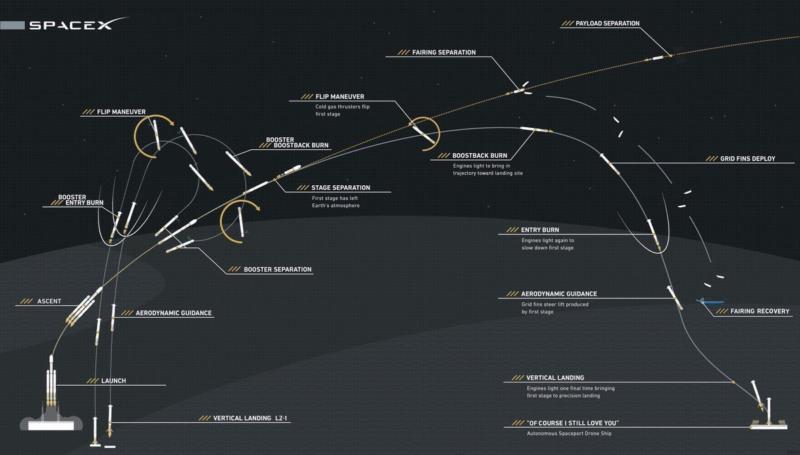 Falcon Heavy test flight profile. Photo: SpaceX.