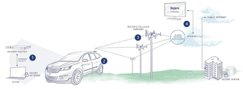 Diagram of how Dejero Gateway works. Photo: Dejero
